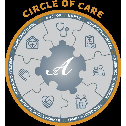 Circle of Care – Aria Hospice Comfort Care